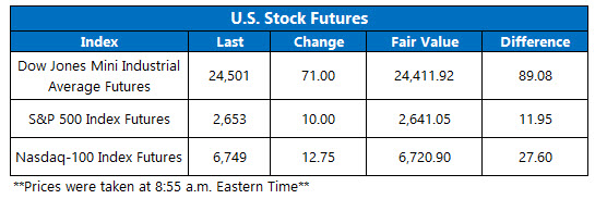 us stock futures oct 30