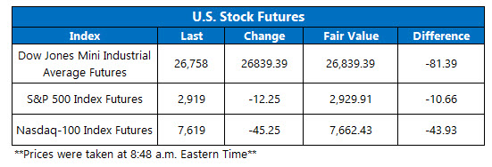 us stock futures oct 4