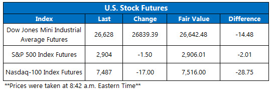 us stock futures oct 5