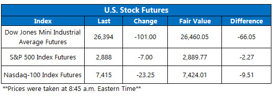 us stock futures oct 8