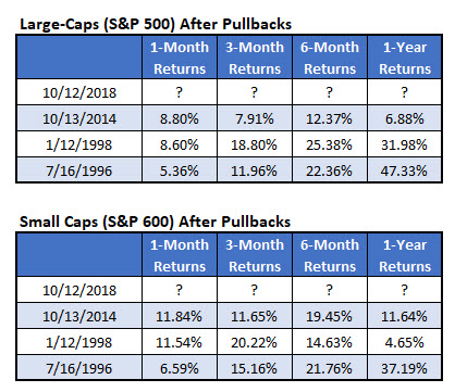 large cap stock returns