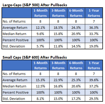 large caps after pullbacks
