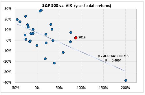 spx vix YTD returns