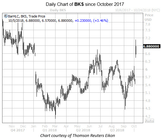 Daily Chart of BKS Since October 2017
