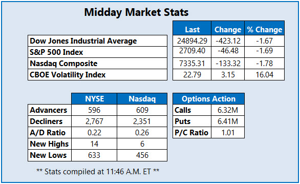 Midday Market Stats Oct 23