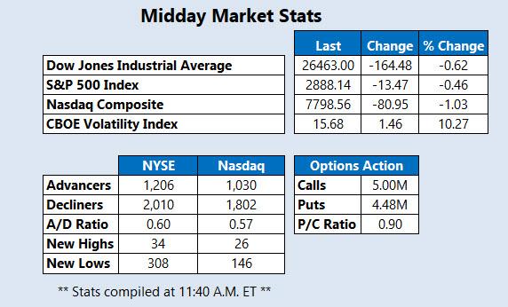 Midday Market Stats Oct 5