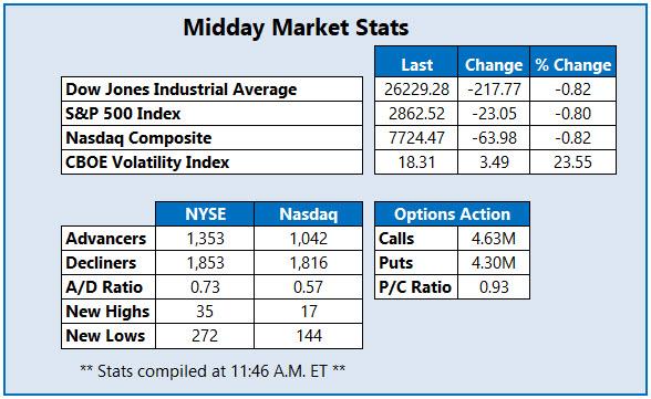 Midday Market Stats Oct 8