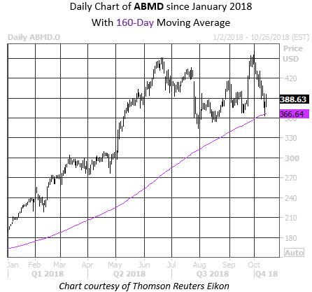 MMC Daily Chart ABMD