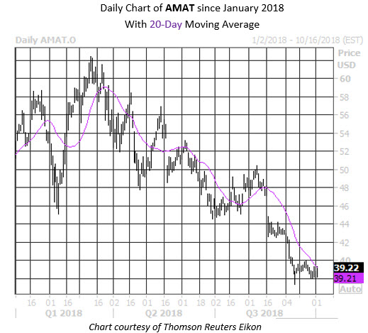 MMC Daily Chart AMAT