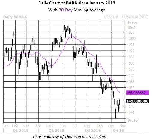 MMC Daily Chart BABA