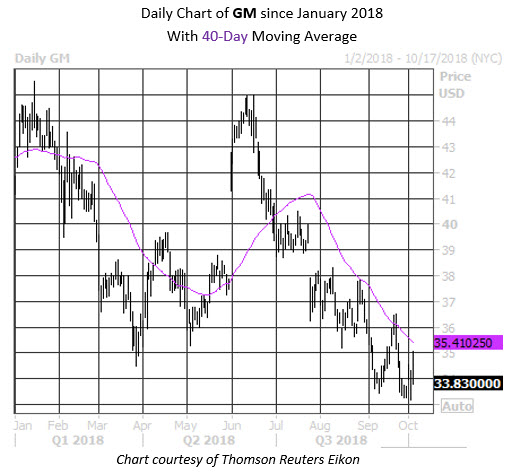 MMC Daily Chart General Motors