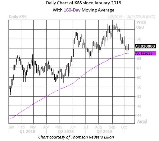 MMC Daily Chart KSS