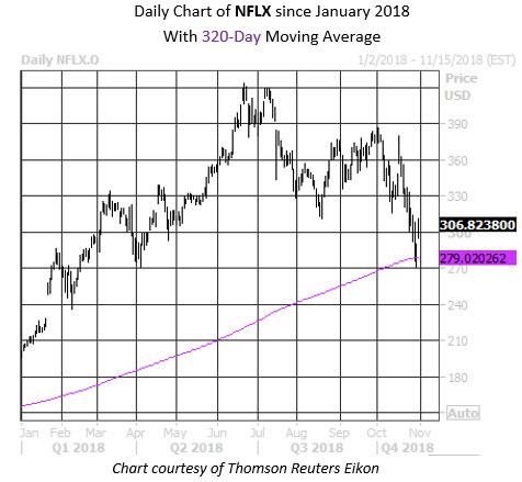 MMC Daily Chart NFLX