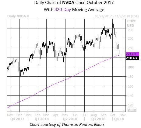 MMC Daily Chart NVDA