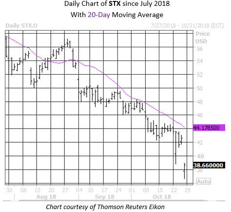 MMC Daily Chart STX