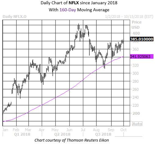 MMC Stock Chart NFLX