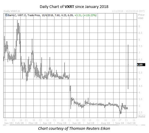 VXRT stock chart oct 4