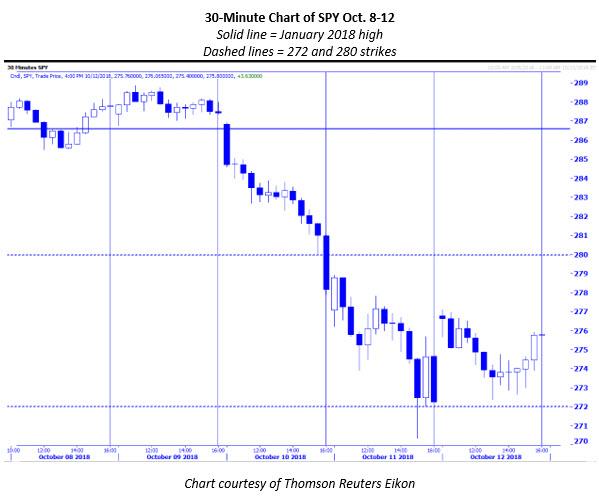 SPY 30min chart oct 8-12