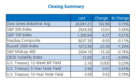 Closing Indexes Summary Oct 1