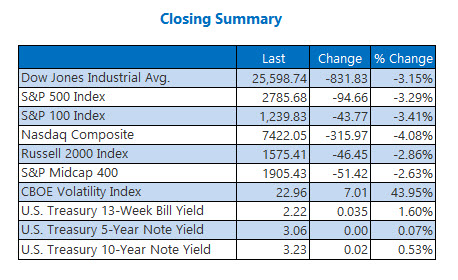 Closing Indexes Summary Oct 10