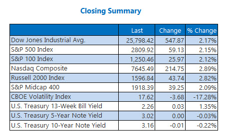 Closing Indexes Summary Oct 16
