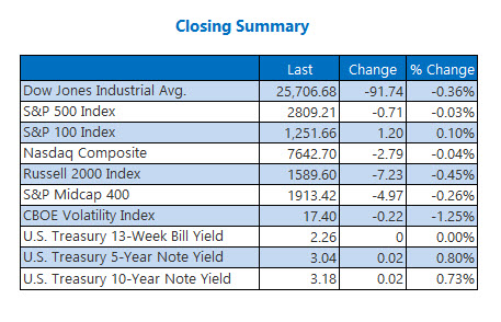 Closing Indexes Summary Oct 17