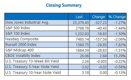 Closing Indexes Summary Oct 18