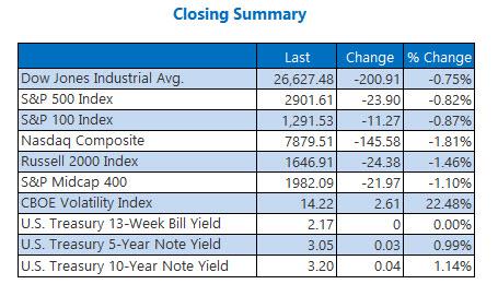 closing indexes summary oct 4