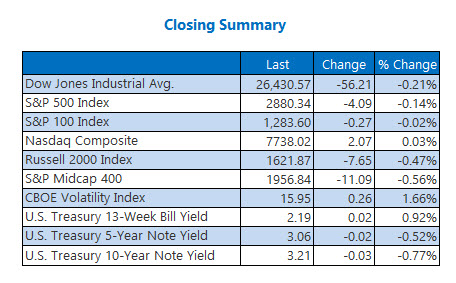closing indexes summary oct9