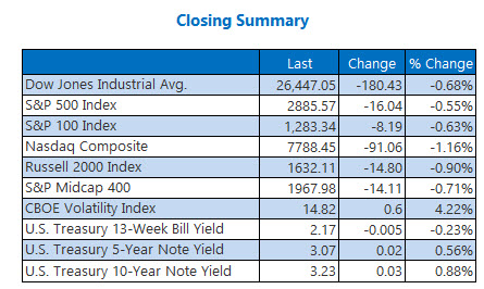 closing indexes summary october 5