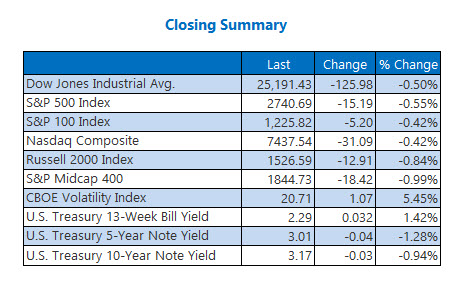 Closing Summary Indexes Oct 23