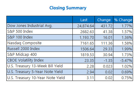 Closing Summary Indexes Oct 30