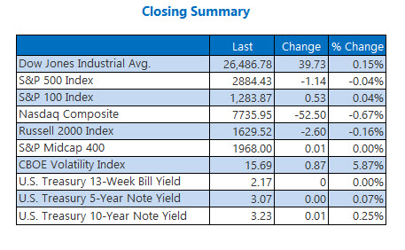 closing summary indexes october 8