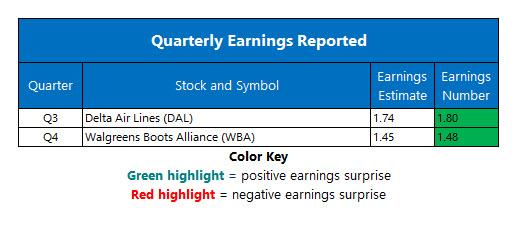 Corporate Earnings Oct 11