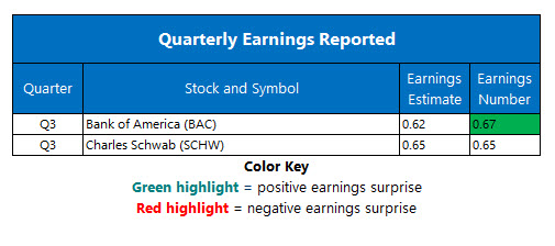 Corporate Earnings Oct 15