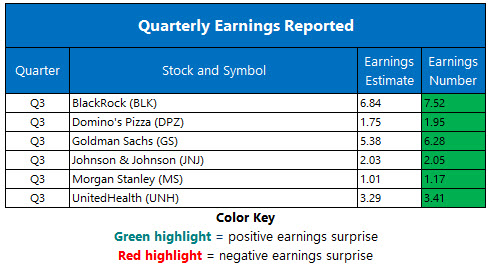 Corporate Earnings Oct 16