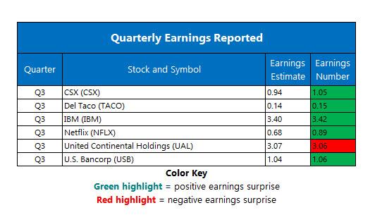 Corporate Earnings Oct 17