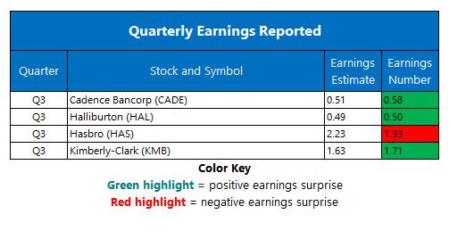 Corporate Earnings Oct 22