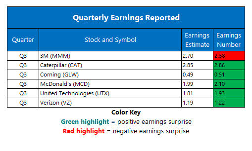 Corporate Earnings Oct 23