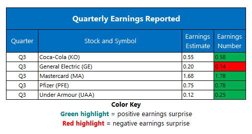 Corporate Earnings Oct 30
