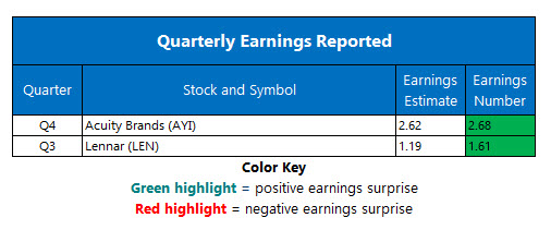 Corporate Earnings Oct 3