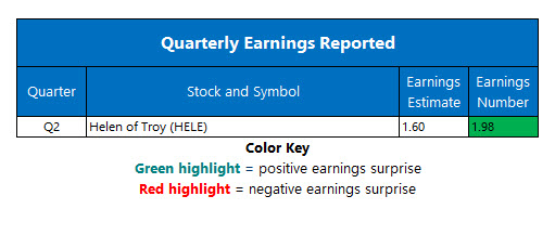 Corporate Earnings October 9
