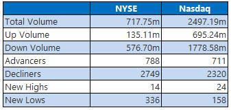 NYSE and Nasdaq Oct 18