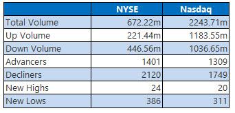 NYSE and Nasdaq Oct 22