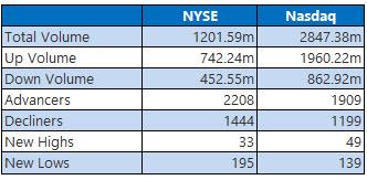 NYSE and Nasdaq Oct 31