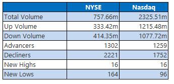 NYSE and Nasdaq stats oct 17