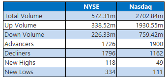 NYSE and Nasdaq Stats Oct 3