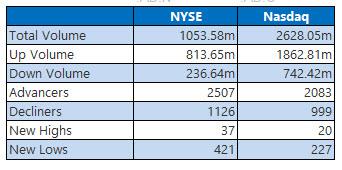 NYSE and Nasdaq Stats Oct 30