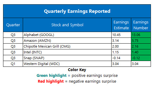 Oct 26 earnings Recap