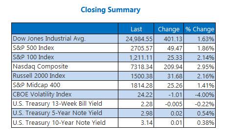 us stock market closing index summary oct 25